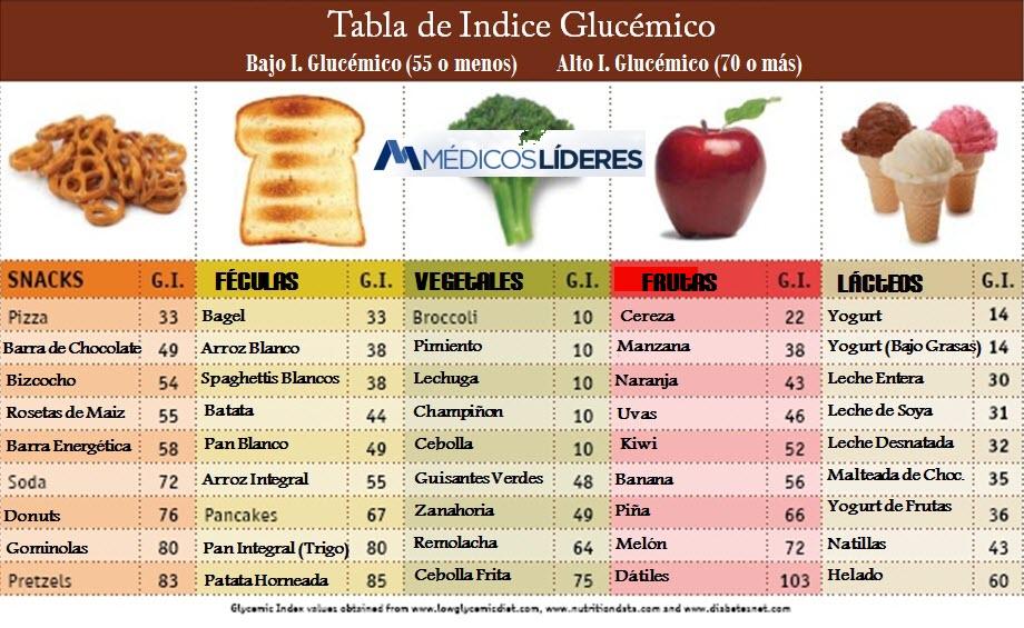 Los 9 alimentos que m s engordan m dicos l deres cirug a pl stica en bogot y medicina de - Tabla de los alimentos y sus calorias ...